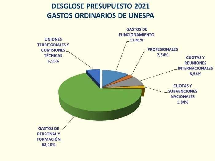Presupuesto gastos 2021