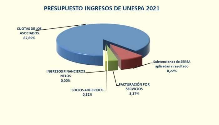 Presupuesto ingresos 2021